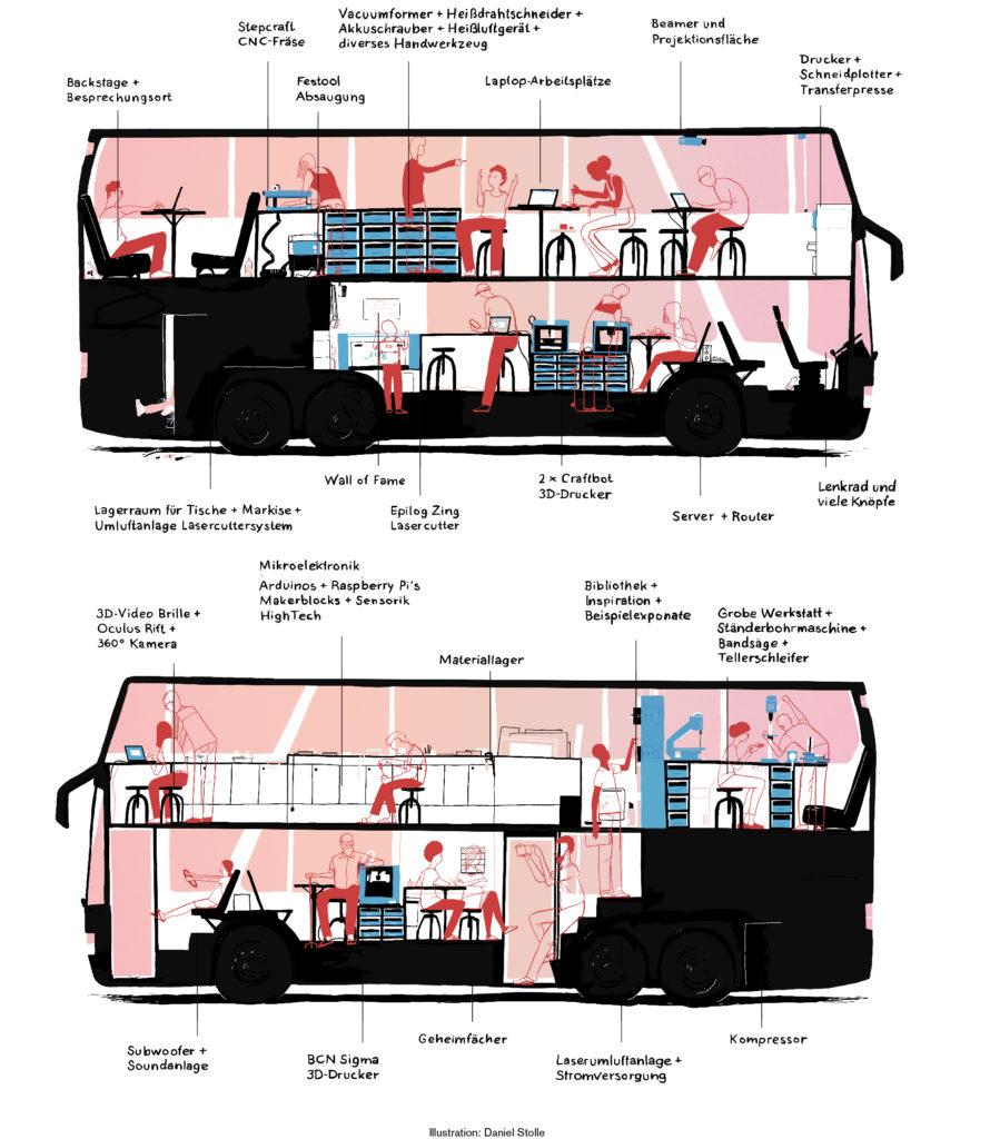 Fabmobil Ausstattung